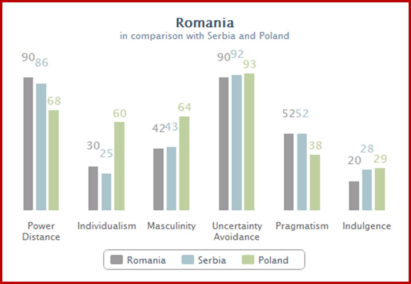 Romania, Serbia & Poland
